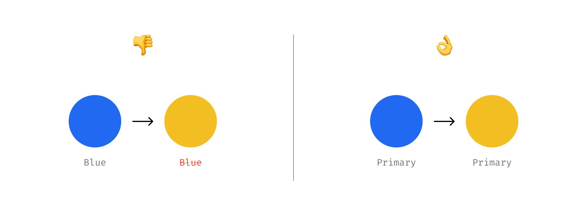 Semantic names of design system